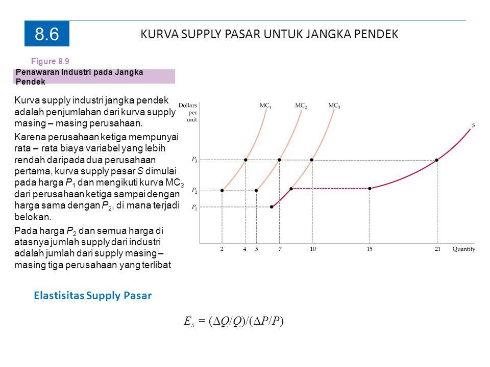 KURVA SUPPLY PASAR UNTUK JANGKA PENDEK 8.6 Penawaran Industri pada Jangka Pendek Kurva supply industri jangka pendek adalah penjumlahan dari kurva sup