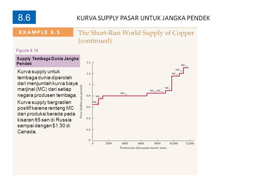 8.6 Supply Tembaga Dunia Jangka Pendek Kurva supply untuk tembaga dunia diperoleh dari menjumlah kurva biaya marjinal (MC) dari setiap negara produsen