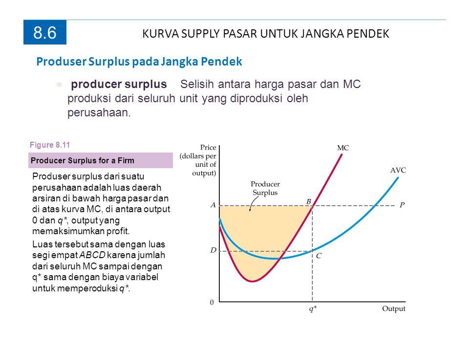8.6 Produser Surplus pada Jangka Pendek ● producer surplus Selisih antara harga pasar dan MC produksi dari seluruh unit yang diproduksi oleh perusahaa