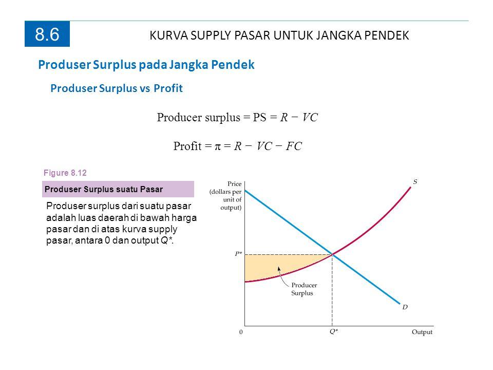 8.6 Produser Surplus suatu Pasar Produser surplus dari suatu pasar adalah luas daerah di bawah harga pasar dan di atas kurva supply pasar, antara 0 da