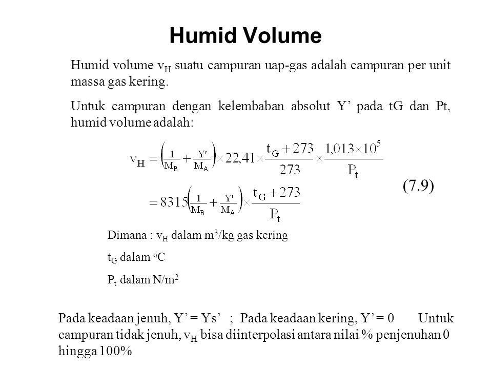 Humid Volume Humid volume v H suatu campuran uap-gas adalah campuran per unit massa gas kering. Untuk campuran dengan kelembaban absolut Y' pada tG da