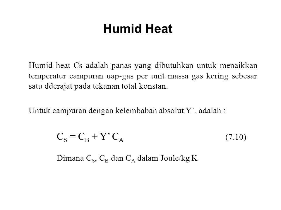 Humid Heat Humid heat Cs adalah panas yang dibutuhkan untuk menaikkan temperatur campuran uap-gas per unit massa gas kering sebesar satu dderajat pada