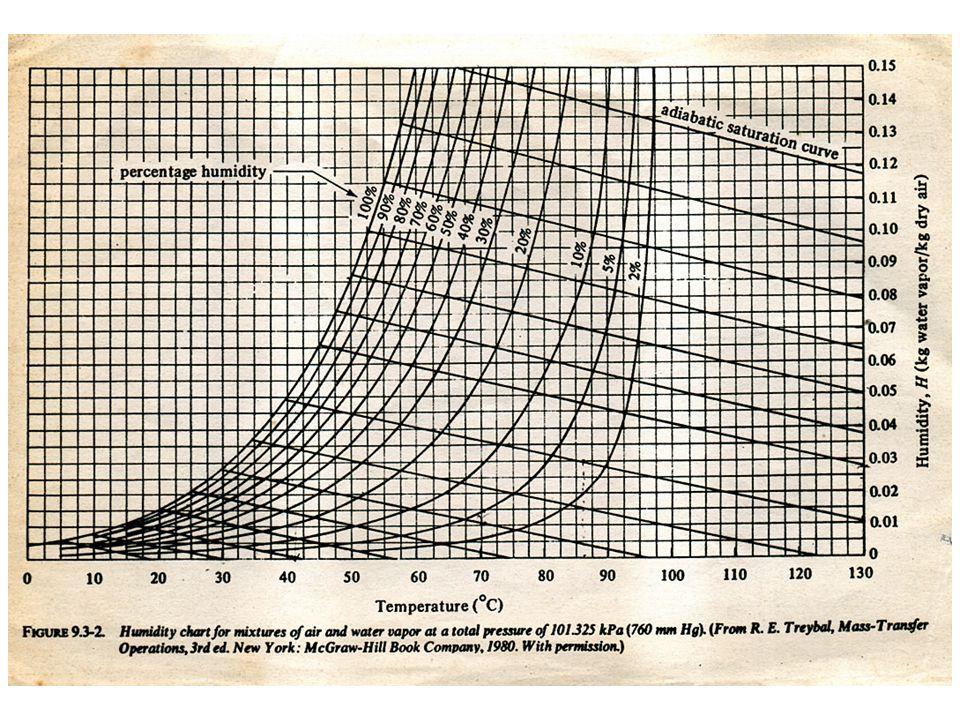 Contoh Soal 1 (7.6) Udara (B) - Uap air (A) mempunyai temperatur bola kering 55 o Cdan kelembaban absolut 0,030 kg uap air/kg udara kering pada tekanan 1 atm.