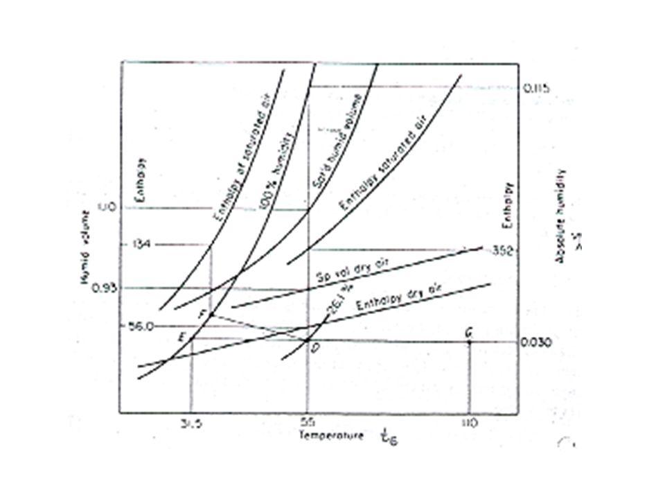Kurva Penjenuhan Adiabatis & temperatur bola basah PELAJARI : Operasi humidifikasi :