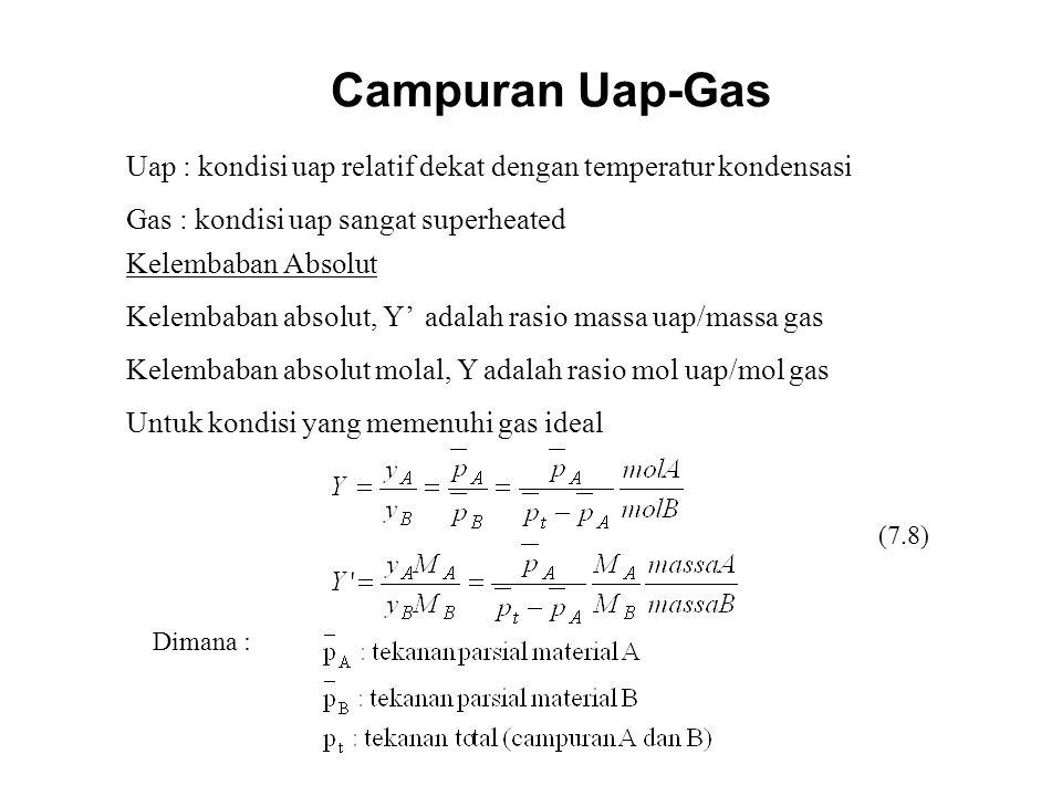 Campuran Uap-Gas Uap : kondisi uap relatif dekat dengan temperatur kondensasi Gas : kondisi uap sangat superheated Kelembaban Absolut Kelembaban absol