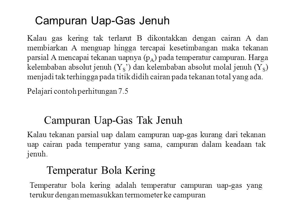 Campuran Uap-Gas Jenuh Kalau gas kering tak terlarut B dikontakkan dengan cairan A dan membiarkan A menguap hingga tercapai kesetimbangan maka tekanan