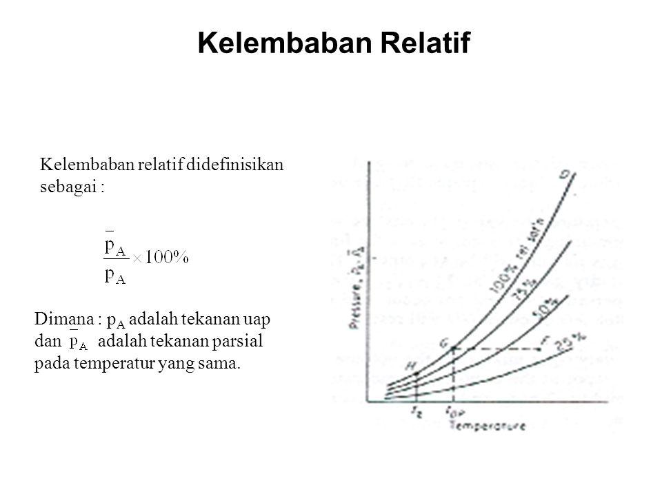 Kelembaban relatif didefinisikan sebagai : Dimana : p A adalah tekanan uap dan adalah tekanan parsial pada temperatur yang sama. Kelembaban Relatif