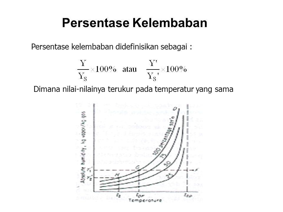 Persentase Kelembaban Persentase kelembaban didefinisikan sebagai : Dimana nilai-nilainya terukur pada temperatur yang sama