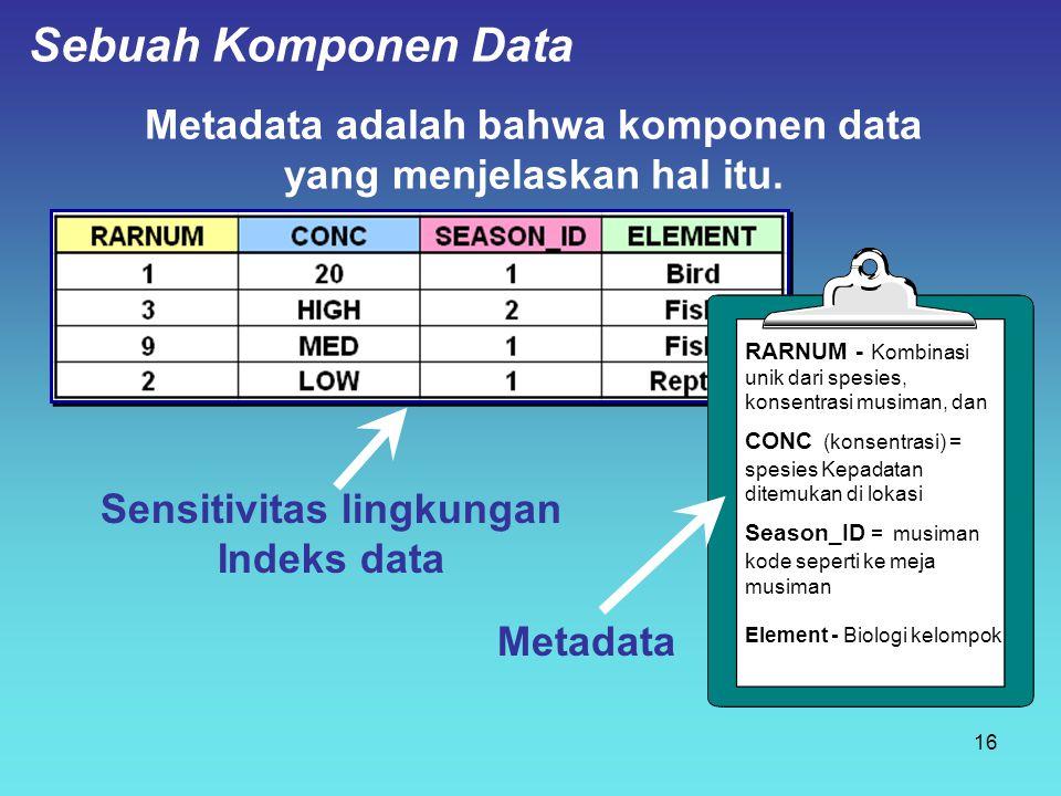 Metadata adalah bahwa komponen data yang menjelaskan hal itu. Sensitivitas lingkungan Indeks data Metadata RARNUM - Kombinasi unik dari spesies, konse