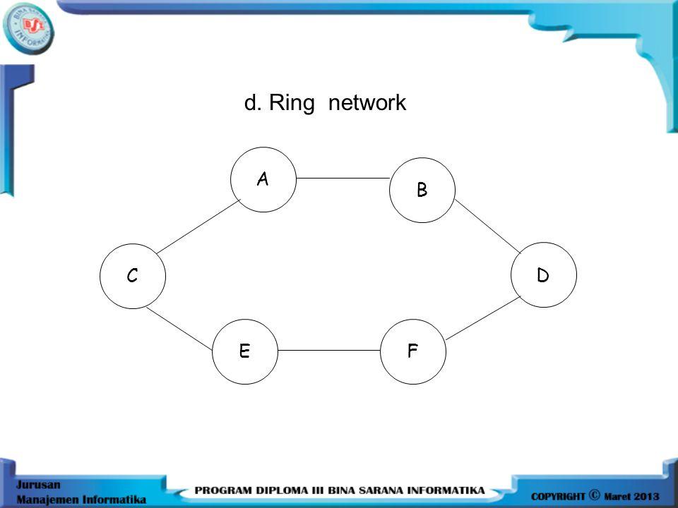 •Tree structure network : •Keuntungan : bersifat sentral, control management lebih terjamin •Kerugian : kalau node pusat (A) rusak, semua akan rusak.