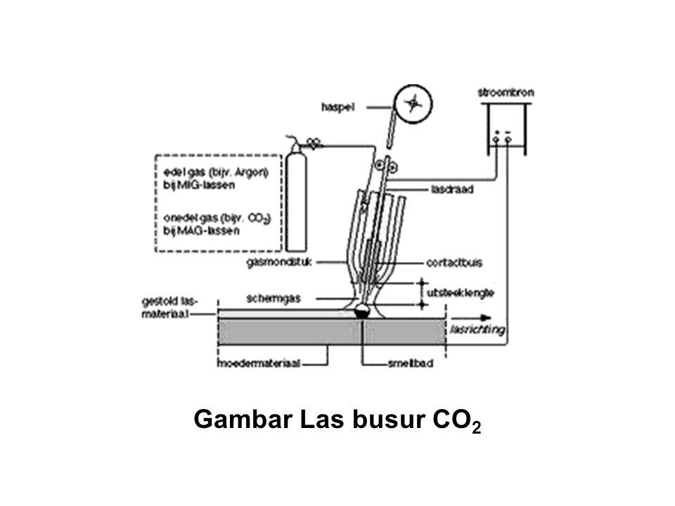 Gambar Las busur CO 2