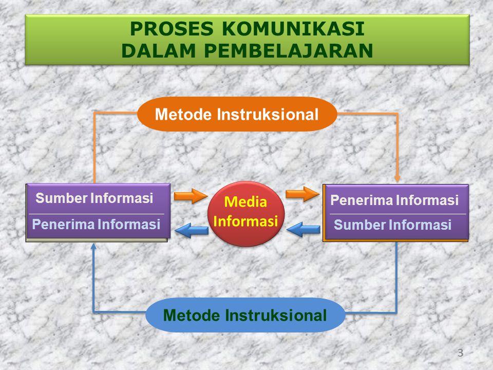 PROSES KOMUNIKASI DALAM PEMBELAJARAN Sumber Informasi Penerima Informasi Sumber Informasi Penerima Informasi Media Informasi Penerima Informasi Sumber