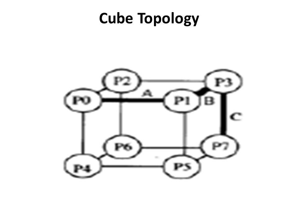 Cube Topology
