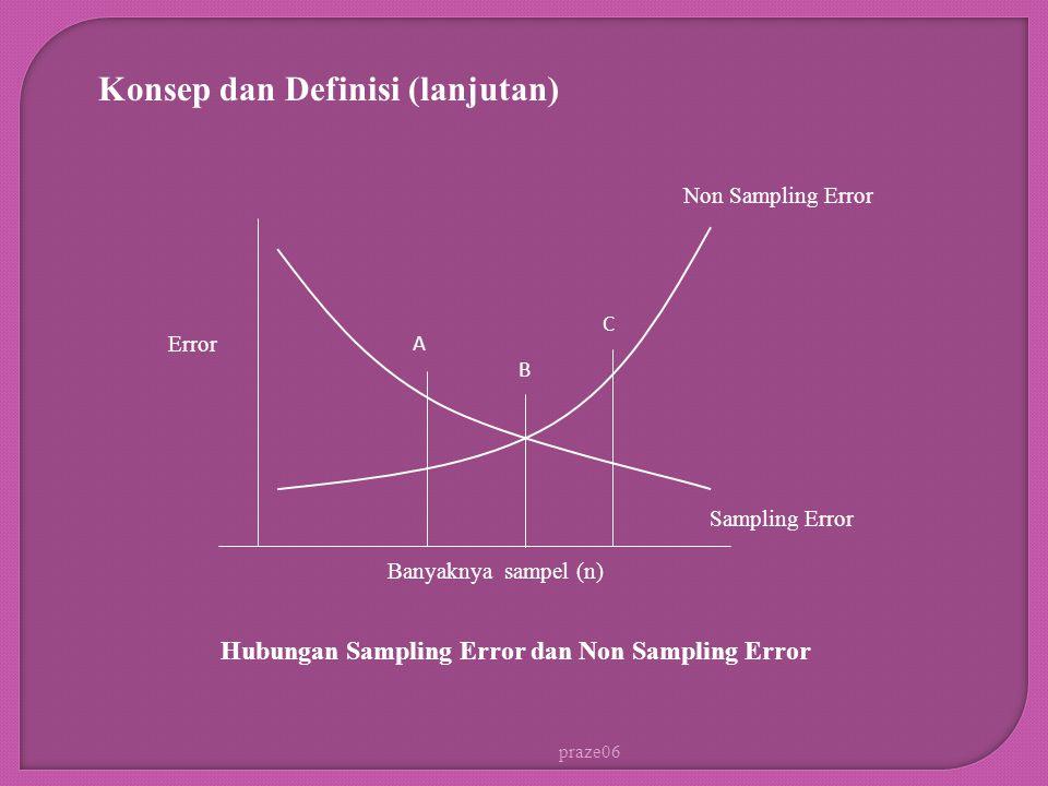 praze06 Konsep dan Definisi (lanjutan) Error Non Sampling Error Sampling Error Banyaknya sampel (n) A B C Hubungan Sampling Error dan Non Sampling Err