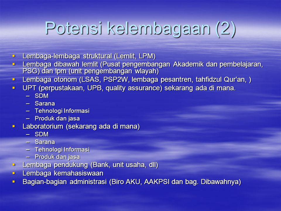 Potensi kelembagaan (2)  Lembaga-lembaga struktural (Lemlit, LPM)  Lembaga dibawah lemlit (Pusat pengembangan Akademik dan pembelajaran, PSG) dan lpm (unit pengembangan wlayah)  Lembaga otonom (LSAS, PSP2W, lembaga pesantren, tahfidzul Qur'an, )  UPT (perpustakaan, UPB, quality assurance) sekarang ada di mana.