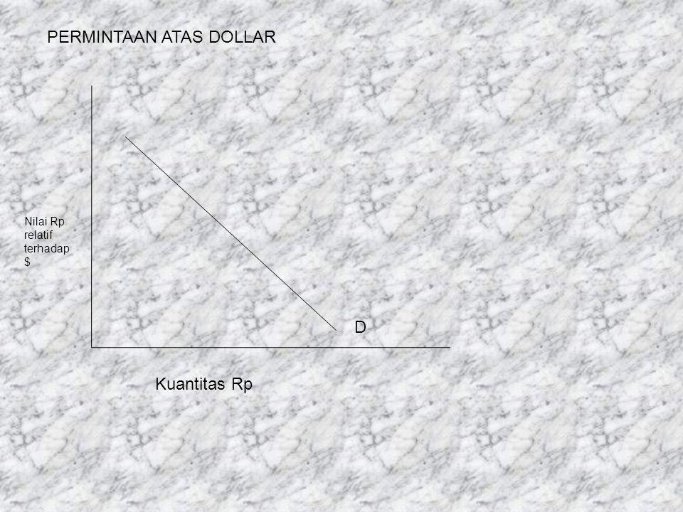 PERMINTAAN ATAS DOLLAR Nilai Rp relatif terhadap $ D Kuantitas Rp