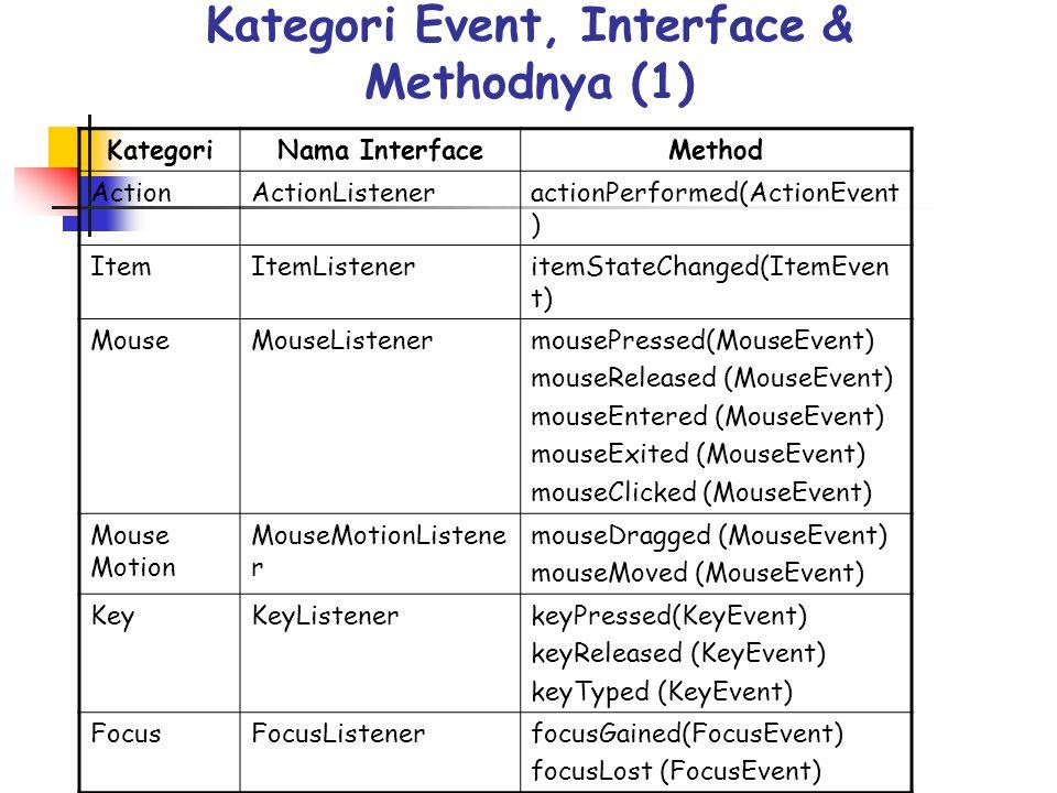 Kategori Event, Interface & Methodnya (1) KategoriNama InterfaceMethod ActionActionListeneractionPerformed(ActionEvent ) ItemItemListeneritemStateChan