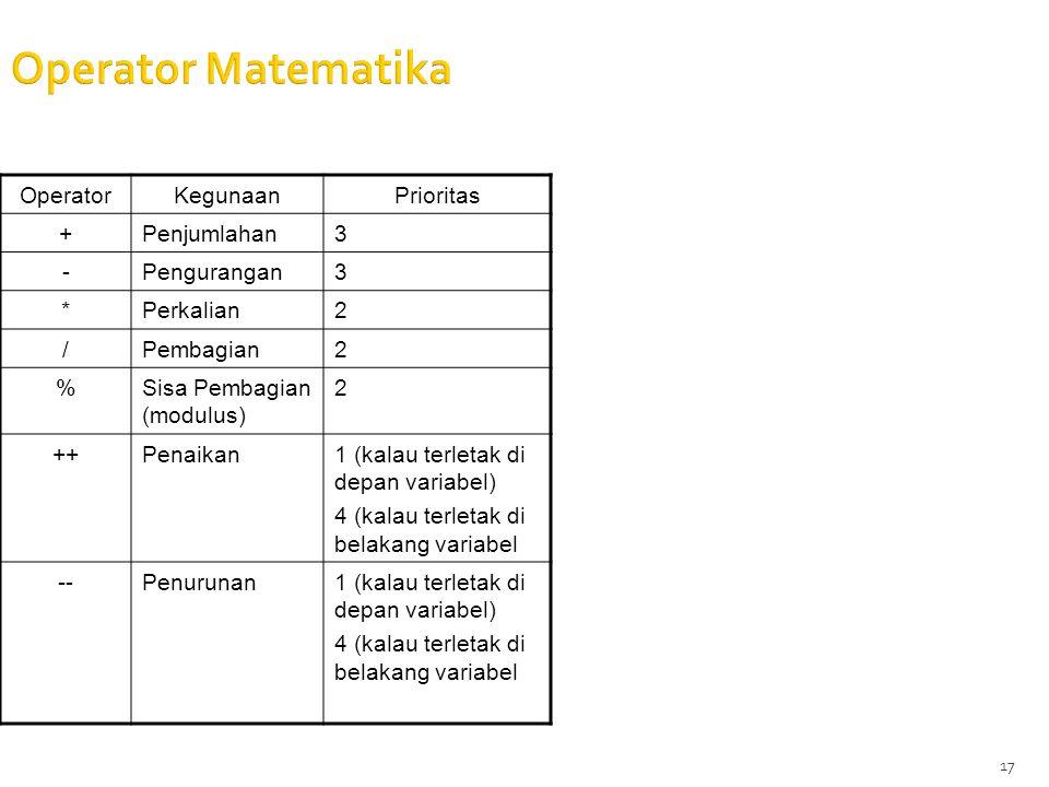 17 Operator Matematika OperatorKegunaanPrioritas +Penjumlahan3 -Pengurangan3 *Perkalian2 /Pembagian2 %Sisa Pembagian (modulus) 2 ++Penaikan1 (kalau terletak di depan variabel) 4 (kalau terletak di belakang variabel --Penurunan1 (kalau terletak di depan variabel) 4 (kalau terletak di belakang variabel