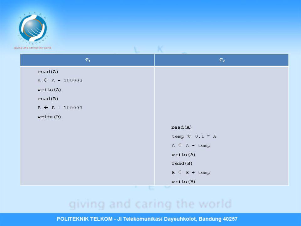 T1T1 T2T2 read(A) A  A - 100000 write(A) read(B) B  B + 100000 write(B) read(A) temp  0.1 * A A  A - temp write(A) read(B) B  B + temp write(B)