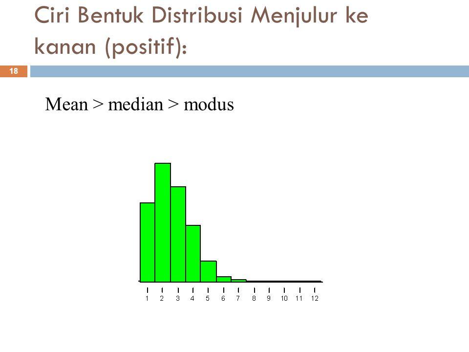 Ciri Bentuk Distribusi Menjulur ke kiri (negatif): 19 Mean < median < modus