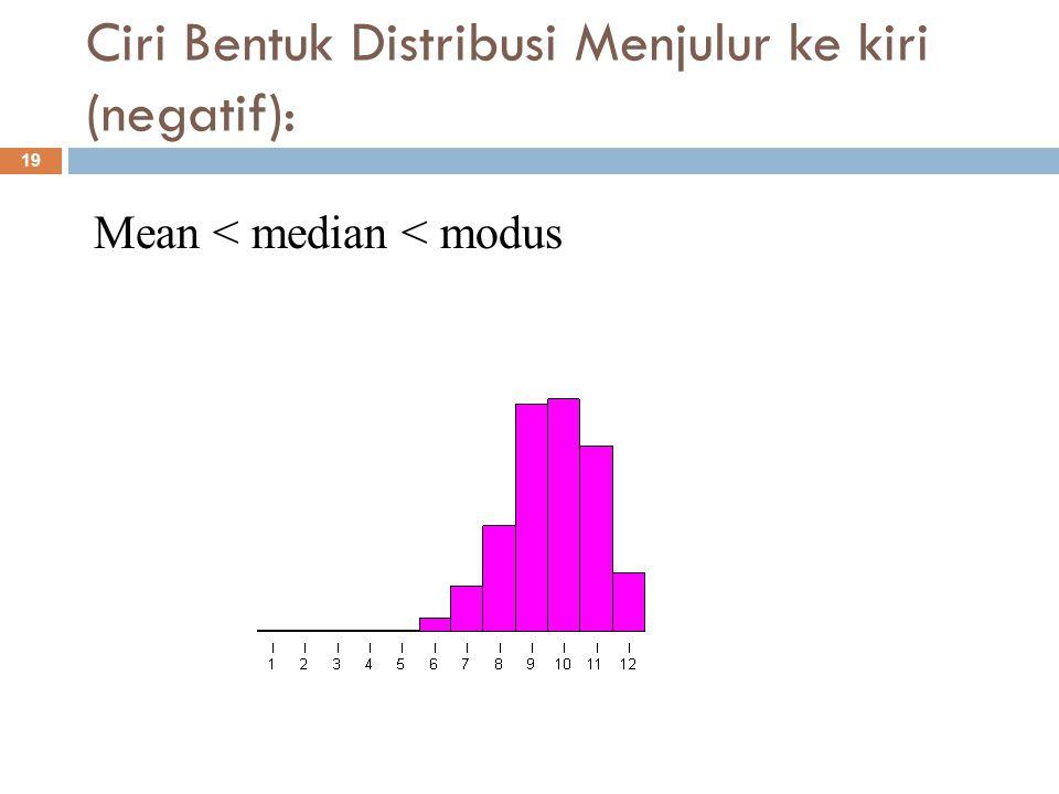 Mengukur derajat kemenjuluran distribusi data: 20  Rumus Pearson Dimana  SK = derajat kemenjuluran (skewness)  = mean  Mo = Modus  S = Standar Deviasi