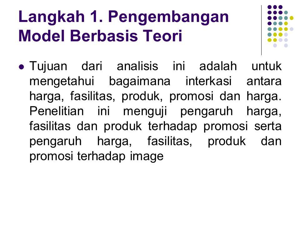 Langkah 1. Pengembangan Model Berbasis Teori  Tujuan dari analisis ini adalah untuk mengetahui bagaimana interkasi antara harga, fasilitas, produk, p