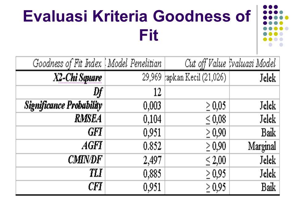 Evaluasi Kriteria Goodness of Fit