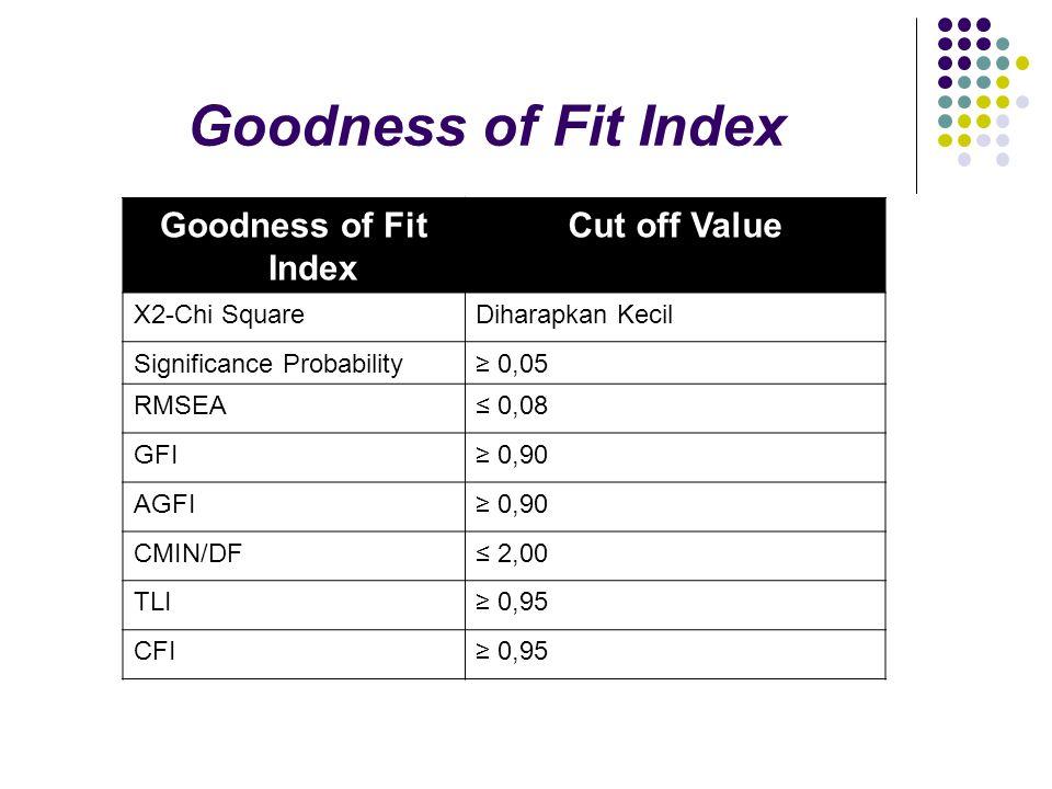 c.Uji Reliability dan Varience Extract.