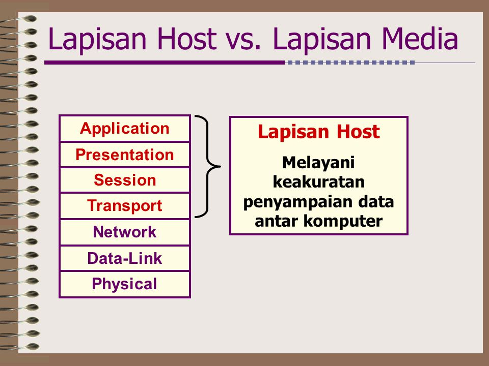 Lapisan Host vs.