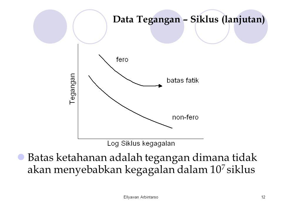 Ellyawan Arbintarso12 Data Tegangan – Siklus (lanjutan)  Batas ketahanan adalah tegangan dimana tidak akan menyebabkan kegagalan dalam 10 7 siklus