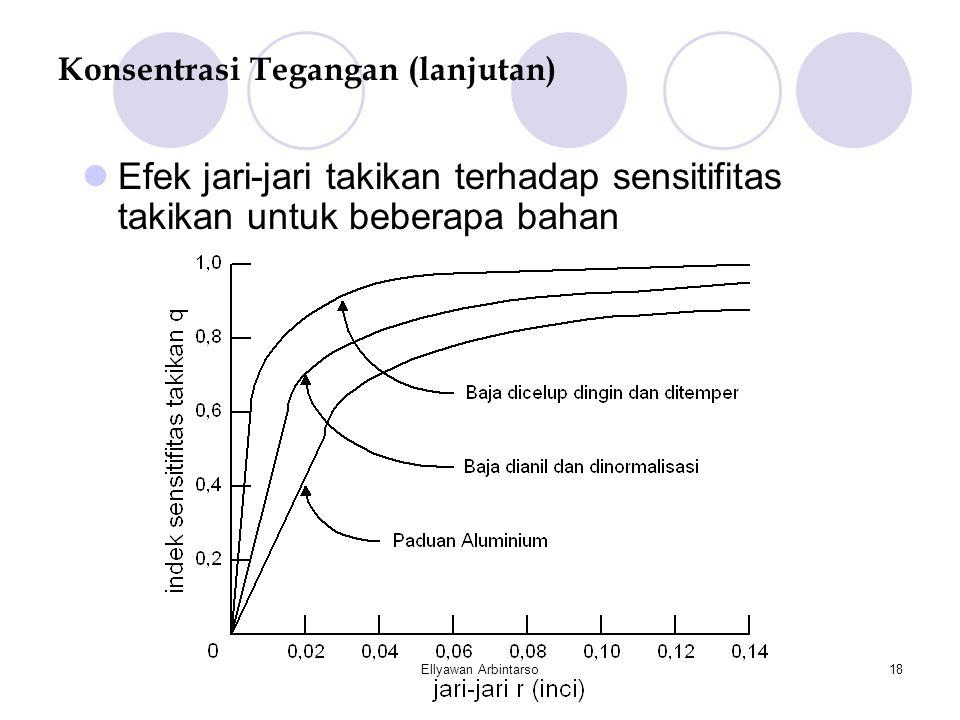 Ellyawan Arbintarso18 Konsentrasi Tegangan (lanjutan)  Efek jari-jari takikan terhadap sensitifitas takikan untuk beberapa bahan