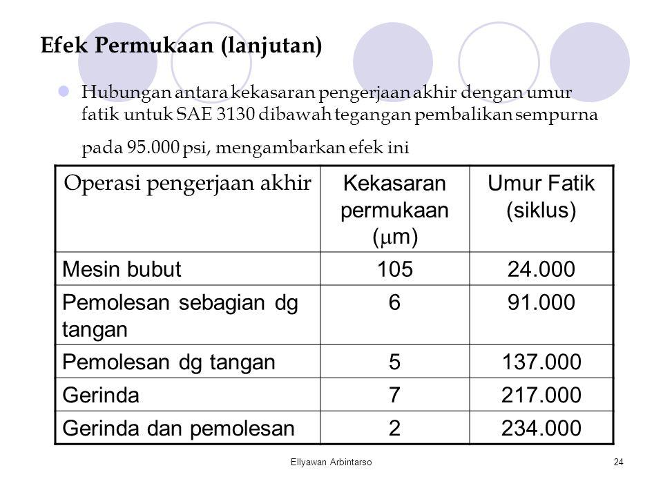 Ellyawan Arbintarso24 Efek Permukaan (lanjutan)  Hubungan antara kekasaran pengerjaan akhir dengan umur fatik untuk SAE 3130 dibawah tegangan pembali