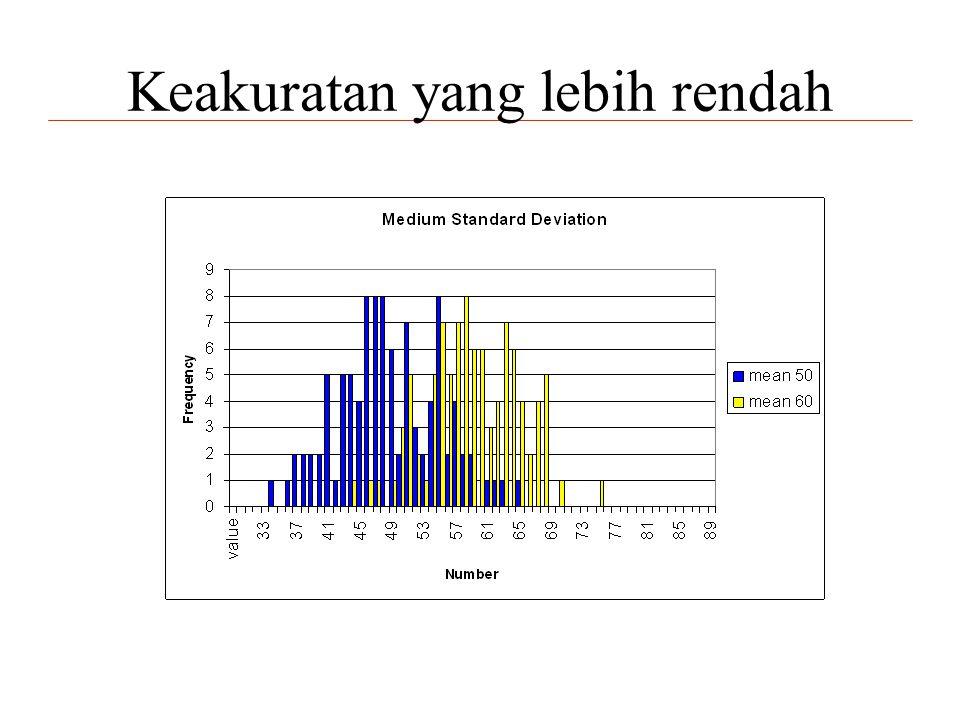 Ukuran Dampak yang Dibakukan •Sebesar apa ukuran dampak yang dapat kita deteksi dengan sampel tertentu bergantung pada seberapa variabel (berubah-ubah) hasilnya.