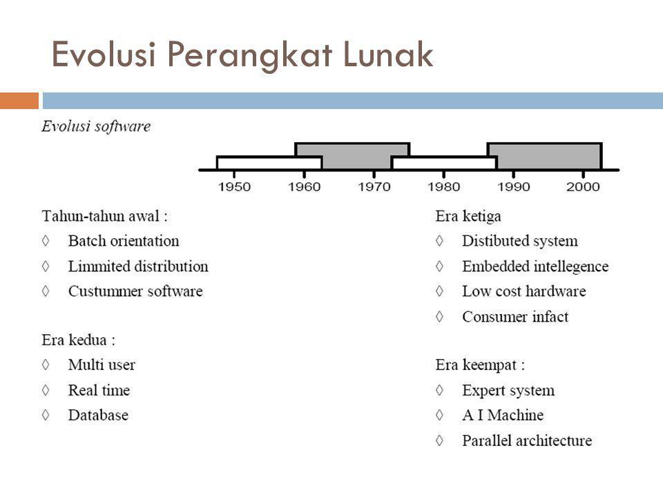 Penyebab Masalah Perangkat Lunak 1.