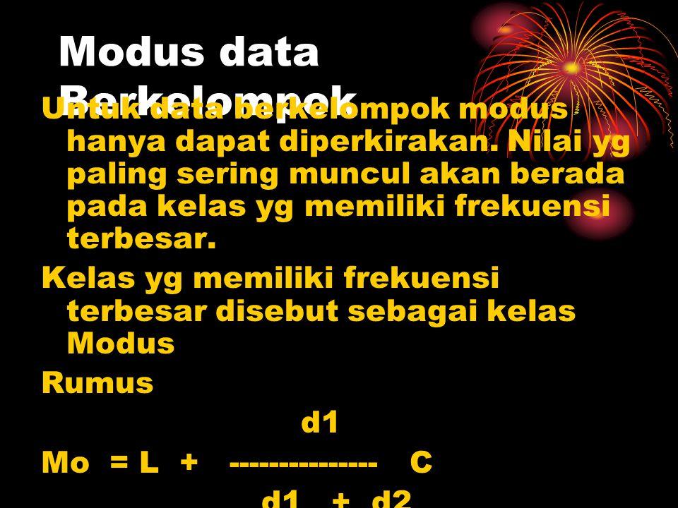 Modus data Berkelompok Untuk data berkelompok modus hanya dapat diperkirakan. Nilai yg paling sering muncul akan berada pada kelas yg memiliki frekuen