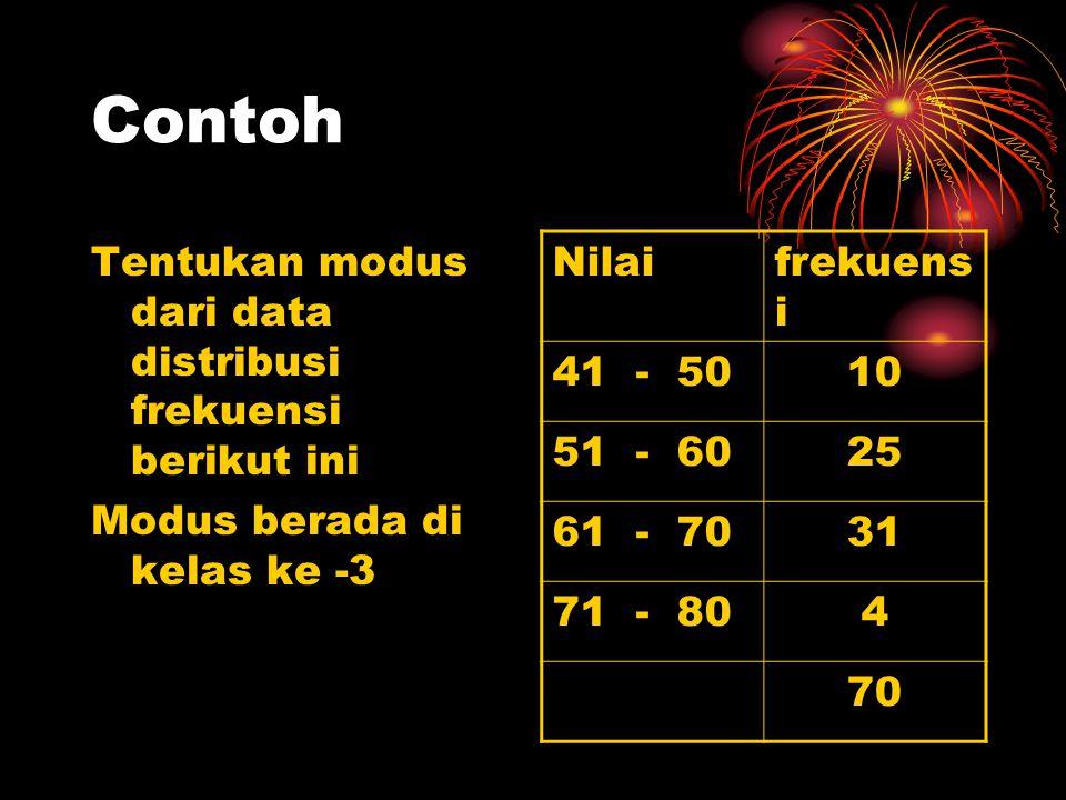 Contoh Tentukan modus dari data distribusi frekuensi berikut ini Modus berada di kelas ke -3 Nilaifrekuens i 41 - 5010 51 - 6025 61 - 7031 71 - 804 70