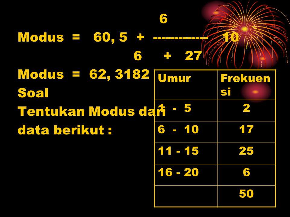 6 Modus = 60, 5 + ------------- 10 6 + 27 Modus = 62, 3182 Soal Tentukan Modus dari data berikut : UmurFrekuen si 1 - 52 6 - 1017 11 - 1525 16 - 206 5