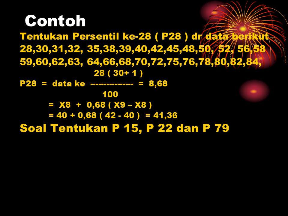 Contoh Tentukan Persentil ke-28 ( P28 ) dr data berikut 28,30,31,32, 35,38,39,40,42,45,48,50, 52, 56,58 59,60,62,63, 64,66,68,70,72,75,76,78,80,82,84,