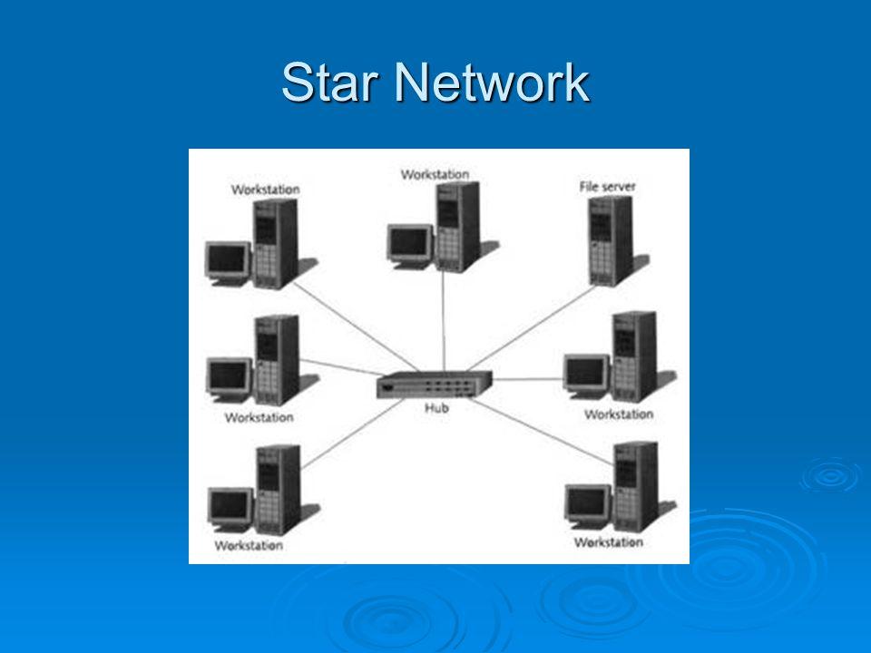 Topologi STAR Topologi ini paling banyak digunakan dalam jaringan komputer saat ini.