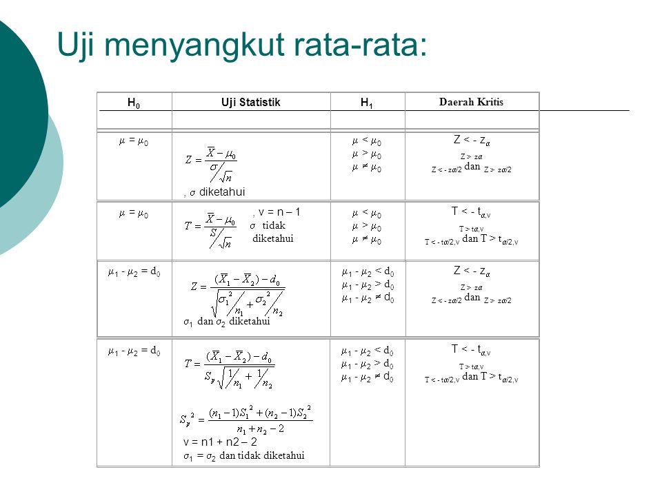 Uji menyangkut rata-rata: H0H0 Uji StatistikH1H1 Daerah Kritis  =  0,  diketahui  <  0  >  0    0 Z < - z  Z > z  Z z  /2  =  0, v = n