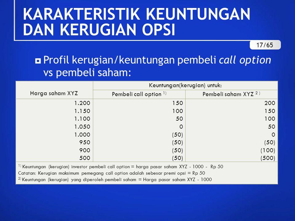  Profil kerugian/keuntungan pembeli call option vs pembeli saham: Harga saham XYZ Keuntungan(kerugian) untuk: Pembeli call option 1) Pembeli saham XYZ 2 ) 1.200 1.150 1.100 1.050 1.000 950 900 500 150 100 50 0 (50) 200 150 100 50 0 (50) (100) (500) 1) Keuntungan (kerugian) investor pembeli call option = harga pasar saham XYZ - 1000 - Rp 50 Catatan: Kerugian maksimum pemegang call option adalah sebesar premi opsi = Rp 50 2) Keuntungan (kerugian) yang diperoleh pembeli saham = Harga pasar saham XYZ - 1000 KARAKTERISTIK KEUNTUNGAN DAN KERUGIAN OPSI 17/65