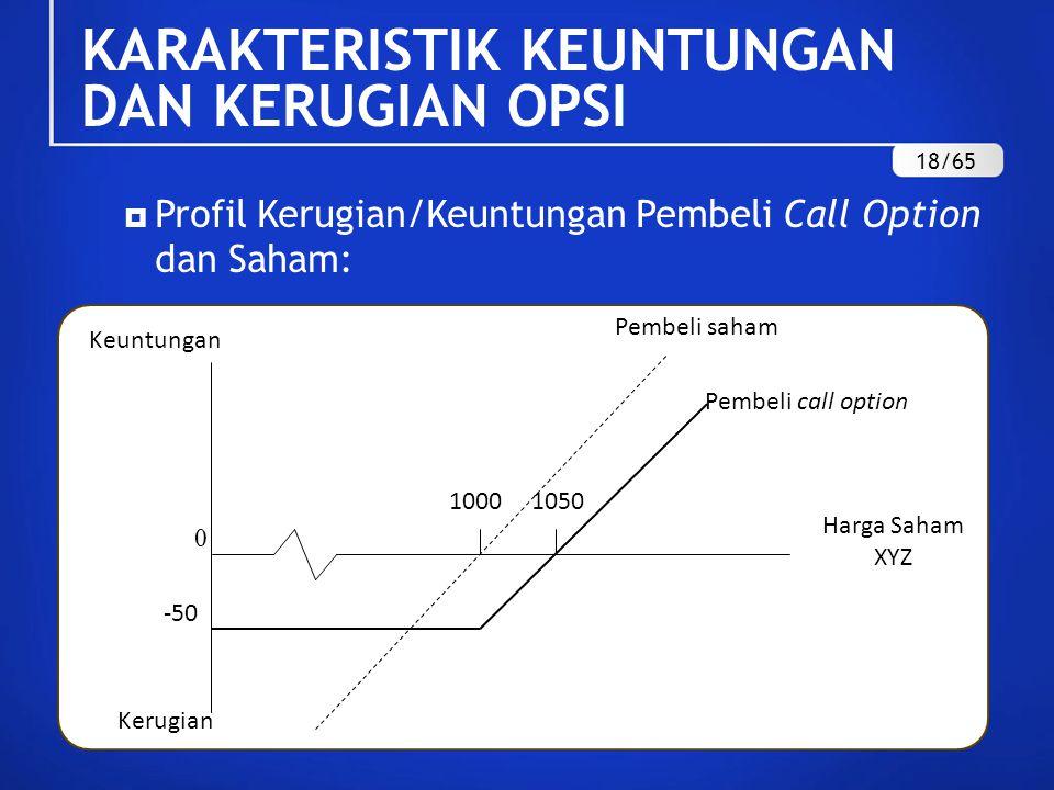  Profil Kerugian/Keuntungan Pembeli Call Option dan Saham: Pembeli saham 0 -50 Pembeli call option 10501000 Harga Saham XYZ Keuntungan Kerugian KARAKTERISTIK KEUNTUNGAN DAN KERUGIAN OPSI 18/65