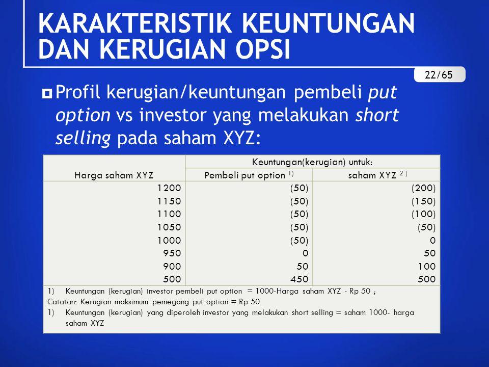  Profil kerugian/keuntungan pembeli put option vs investor yang melakukan short selling pada saham XYZ: Harga saham XYZ Keuntungan(kerugian) untuk: Pembeli put option 1) saham XYZ 2 ) 1200 1150 1100 1050 1000 950 900 500 (50) 0 50 450 (200) (150) (100) (50) 0 50 100 500 1)Keuntungan (kerugian) investor pembeli put option = 1000-Harga saham XYZ - Rp 50 ; Catatan: Kerugian maksimum pemegang put option = Rp 50 1)Keuntungan (kerugian) yang diperoleh investor yang melakukan short selling = saham 1000- harga saham XYZ KARAKTERISTIK KEUNTUNGAN DAN KERUGIAN OPSI 22/65