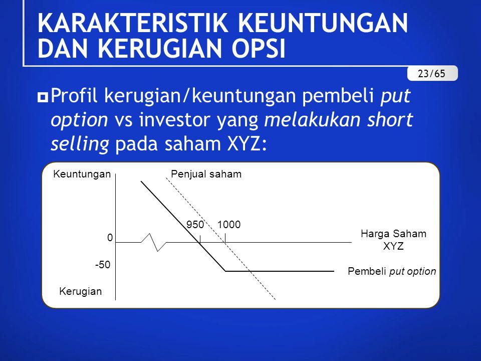  Profil kerugian/keuntungan pembeli put option vs investor yang melakukan short selling pada saham XYZ: 950 0 Penjual saham -50 Pembeli put option 1000 Harga Saham XYZ Keuntungan Kerugian KARAKTERISTIK KEUNTUNGAN DAN KERUGIAN OPSI 23/65