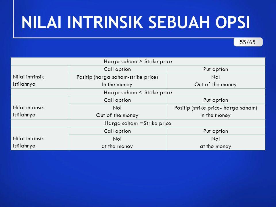 NILAI INTRINSIK SEBUAH OPSI Harga saham > Strike price Nilai intrinsik Istilahnya Call optionPut option Positip (harga saham-strike price) In the mone
