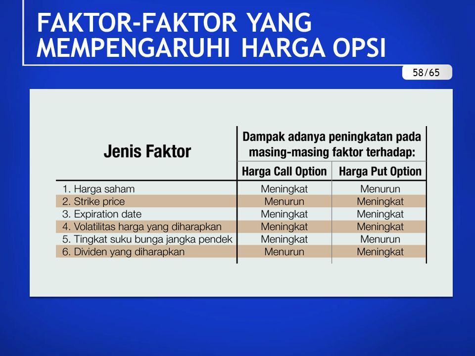 FAKTOR-FAKTOR YANG MEMPENGARUHI HARGA OPSI 58/65