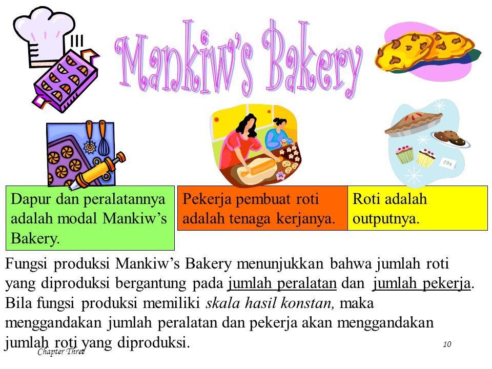 10 Chapter Three Fungsi produksi Mankiw's Bakery menunjukkan bahwa jumlah roti yang diproduksi bergantung pada jumlah peralatan dan jumlah pekerja. Bi