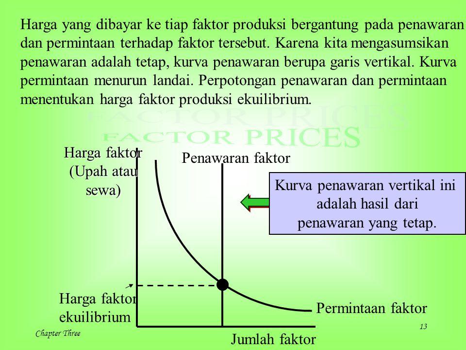 13 Chapter Three Harga yang dibayar ke tiap faktor produksi bergantung pada penawaran dan permintaan terhadap faktor tersebut. Karena kita mengasumsik