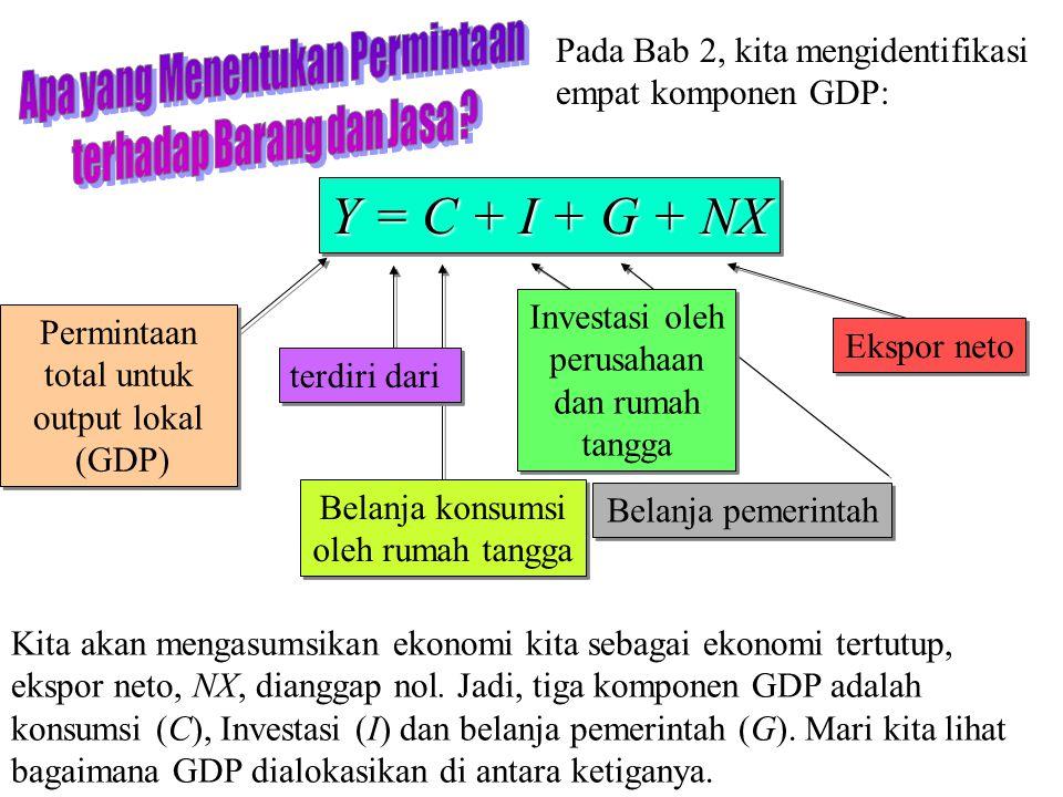 28 Chapter Three Y = C + I + G + NX Permintaan total untuk output lokal (GDP) Permintaan total untuk output lokal (GDP) Pada Bab 2, kita mengidentifik