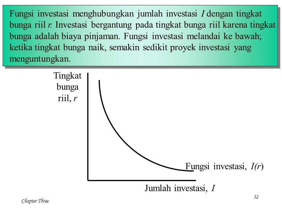32 Chapter Three Tingkat bunga riil, r Jumlah investasi, I Fungsi investasi, I(r) Fungsi investasi menghubungkan jumlah investasi I dengan tingkat bun
